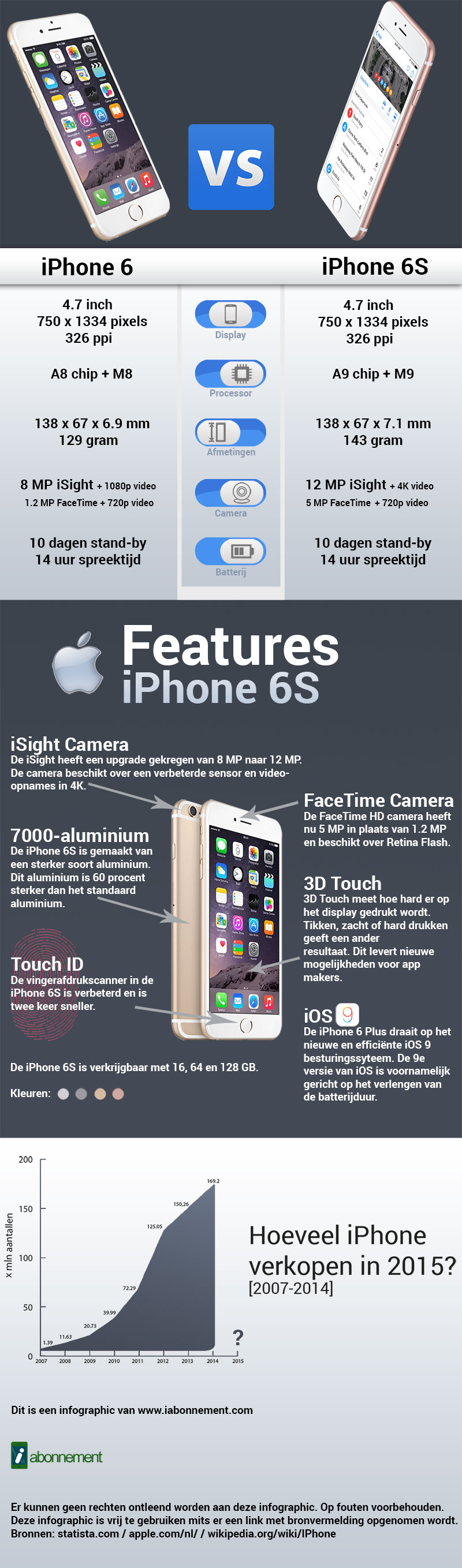 Infographic: iPhone 6 vs iPhone 6S