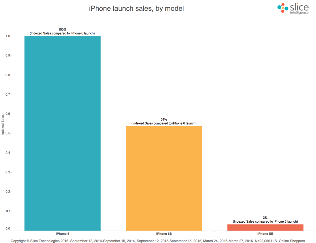 iPhone-Launch-Sales-Trend-1-1024x788